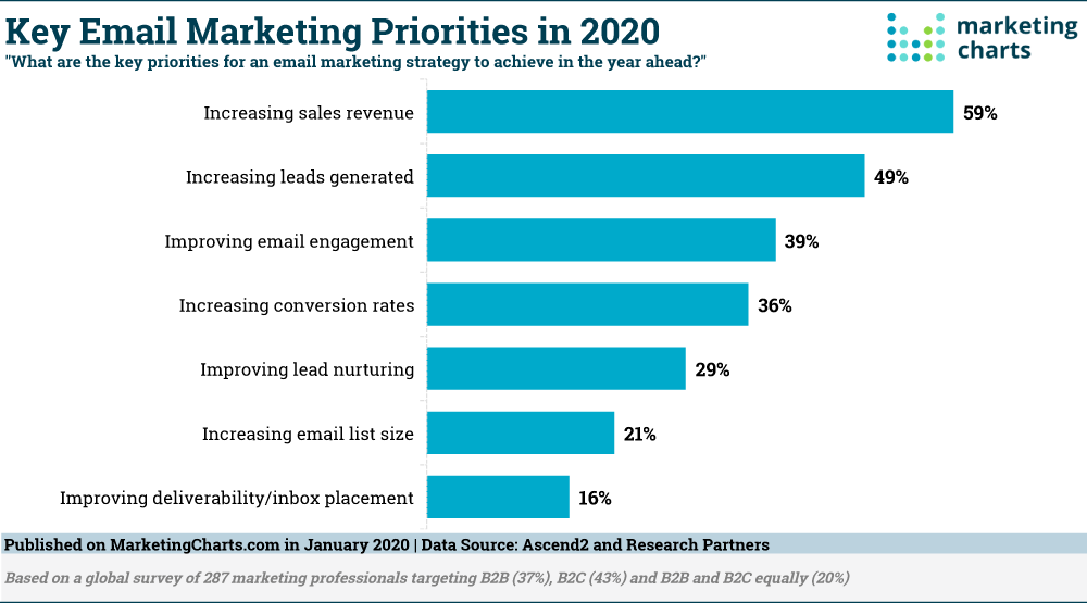 Key Email Marketing Priorities in 2020 by Marketing Charts